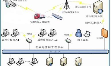 GIS管理系统