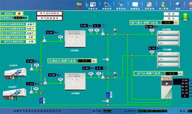 加氢站控制系统