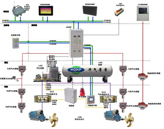 船用LNG燃料控制系统