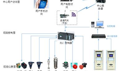 智慧能源监管平台