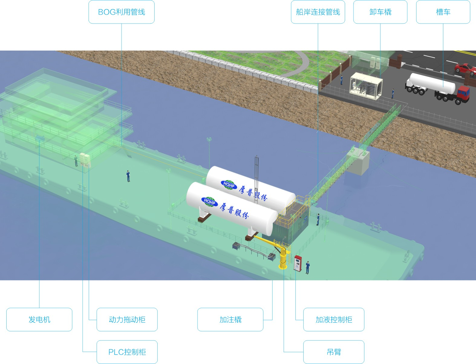 趸船LNG加注站