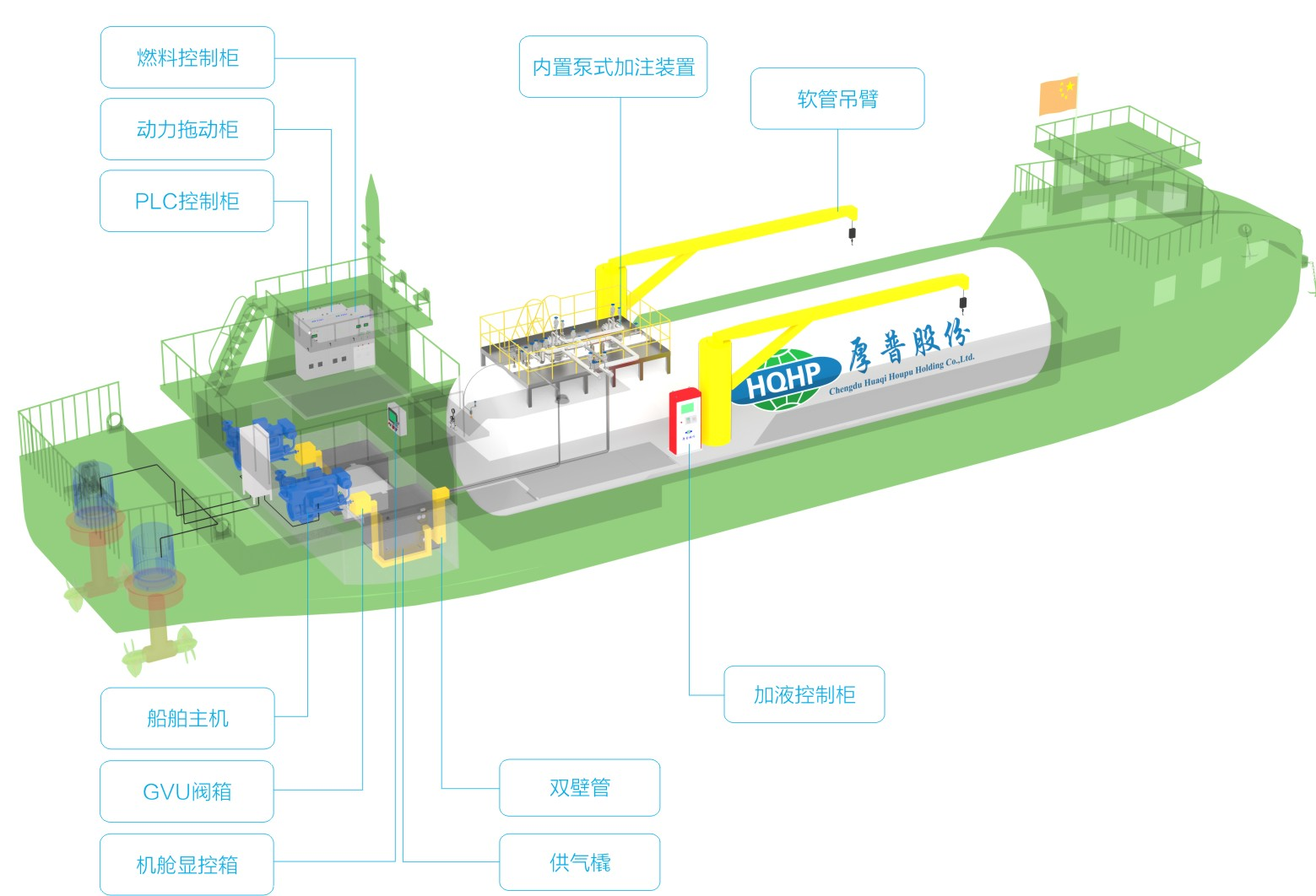 LNG Fuel-powered Ship Supply System