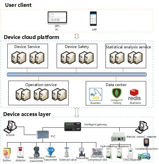HopNet设备实时监管运维平台